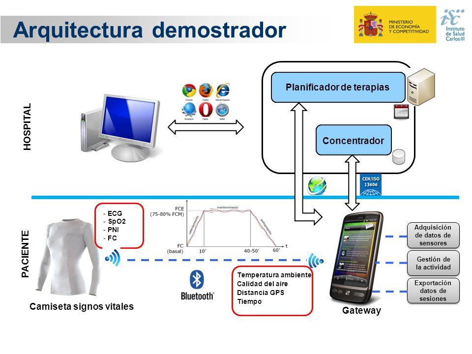 Arquitectura demostrador Camiseta signos vitales - ECG - SpO2 - PNI - FC Temperatura ambiente Calidad del aire Distancia GPS Tiempo Adquisición de dat