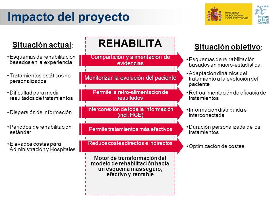 Impacto del proyecto REHABILITA Motor de transformación del modelo de rehabilitación hacia un esquema más seguro, efectivo y rentable Situación actual