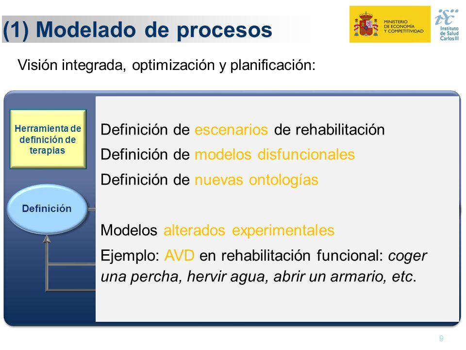 (1) Modelado de procesos 9 Definición Monitorización Ejecución Evaluación Adaptación Herramienta de definición de terapias Conocimiento y evidencia Co