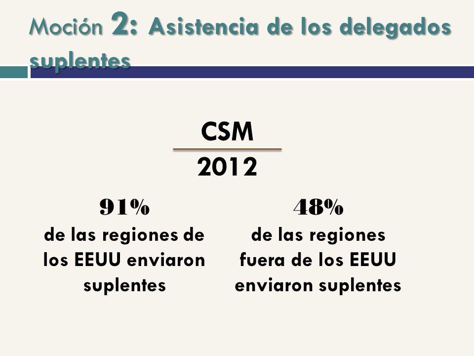 Moción 2: Asistencia de los delegados suplentes CSM 2012 48% de las regiones fuera de los EEUU enviaron suplentes 91% de las regiones de los EEUU enviaron suplentes
