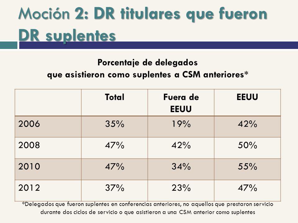 Moción 2: DR titulares que fueron DR suplentes TotalFuera de EEUU EEUU 200635%19%42% 200847%42%50% 201047%34%55% 201237%23%47% Porcentaje de delegados que asistieron como suplentes a CSM anteriores* *Delegados que fueron suplentes en conferencias anteriores, no aquellos que prestaron servicio durante dos ciclos de servicio o que asistieron a una CSM anterior como suplentes