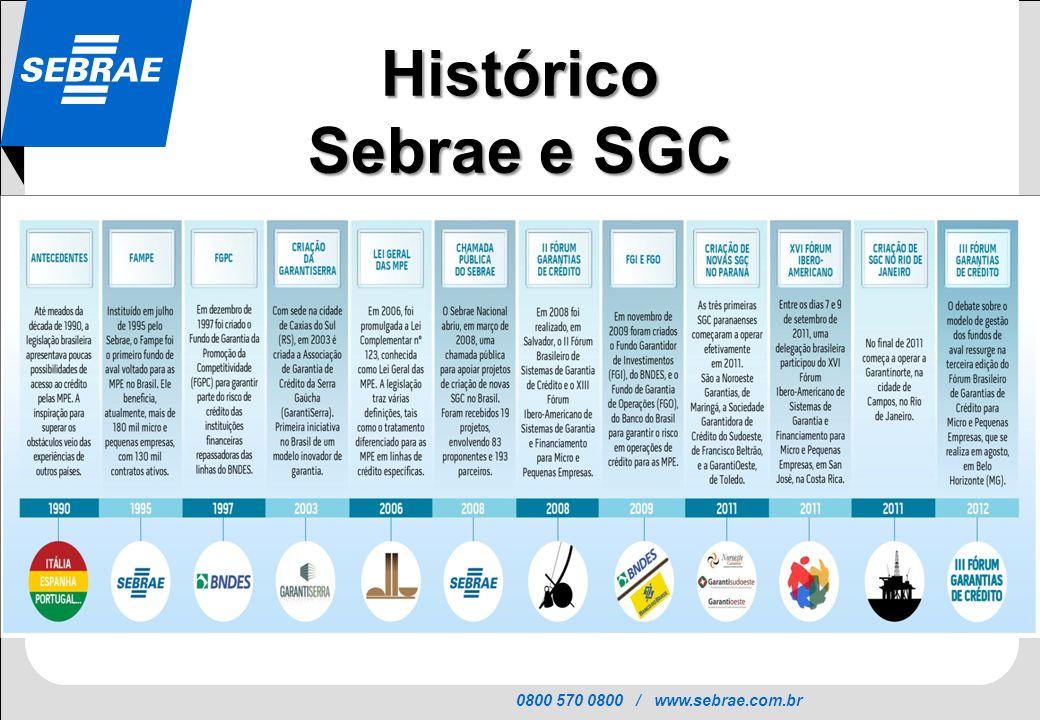 0800 570 0800 / www.sebrae.com.br SEBRAE Histórico Sebrae e SGC