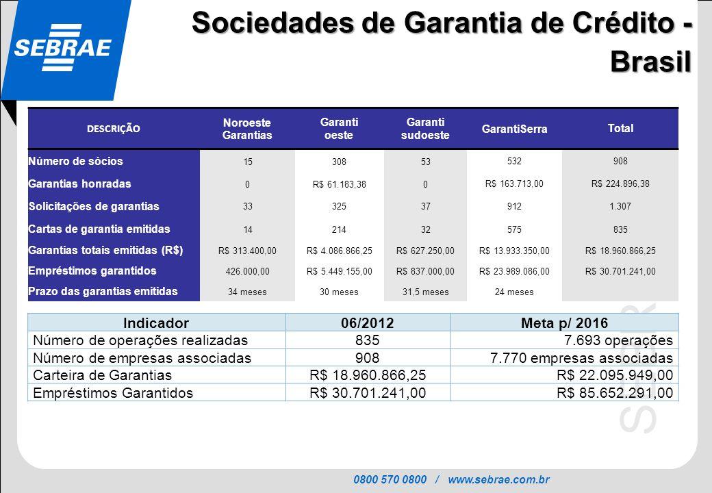 0800 570 0800 / www.sebrae.com.br SEBRAE DESCRIÇÃO Noroeste Garantias Garanti oeste Garanti sudoeste GarantiSerraTotal Número de sócios 1530853 532908