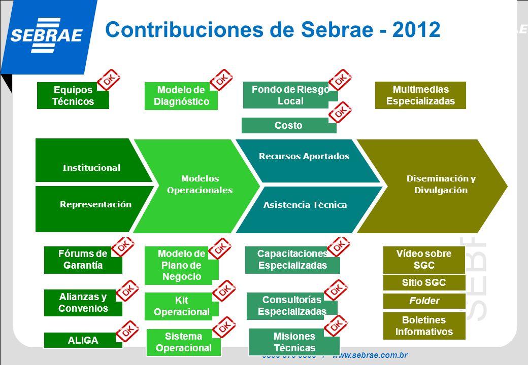 0800 570 0800 / www.sebrae.com.br SEBRAE Contribuciones de Sebrae - 2012 Fórums de Garantía Alianzas y Convenios ALIGA Vídeo sobre SGC Sitio SGC Model