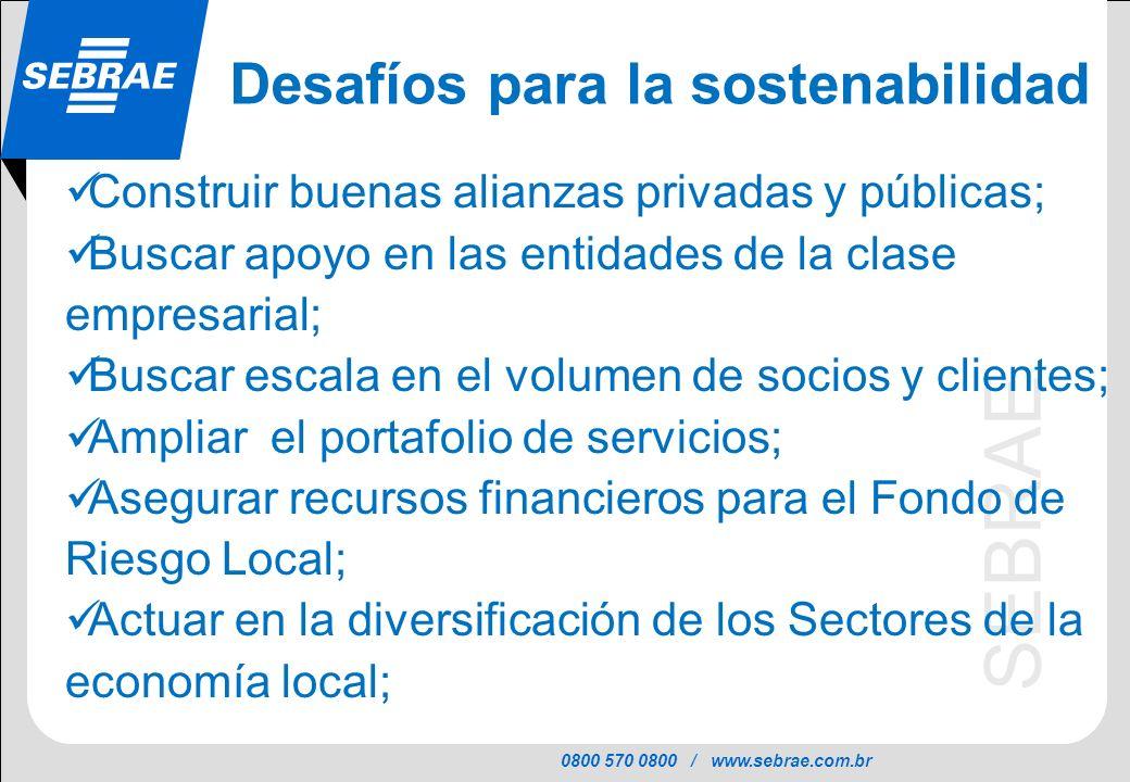 0800 570 0800 / www.sebrae.com.br SEBRAE Construir buenas alianzas privadas y públicas; Buscar apoyo en las entidades de la clase empresarial; Buscar escala en el volumen de socios y clientes; Ampliar el portafolio de servicios; Asegurar recursos financieros para el Fondo de Riesgo Local; Actuar en la diversificación de los Sectores de la economía local; Desafíos para la sostenabilidad