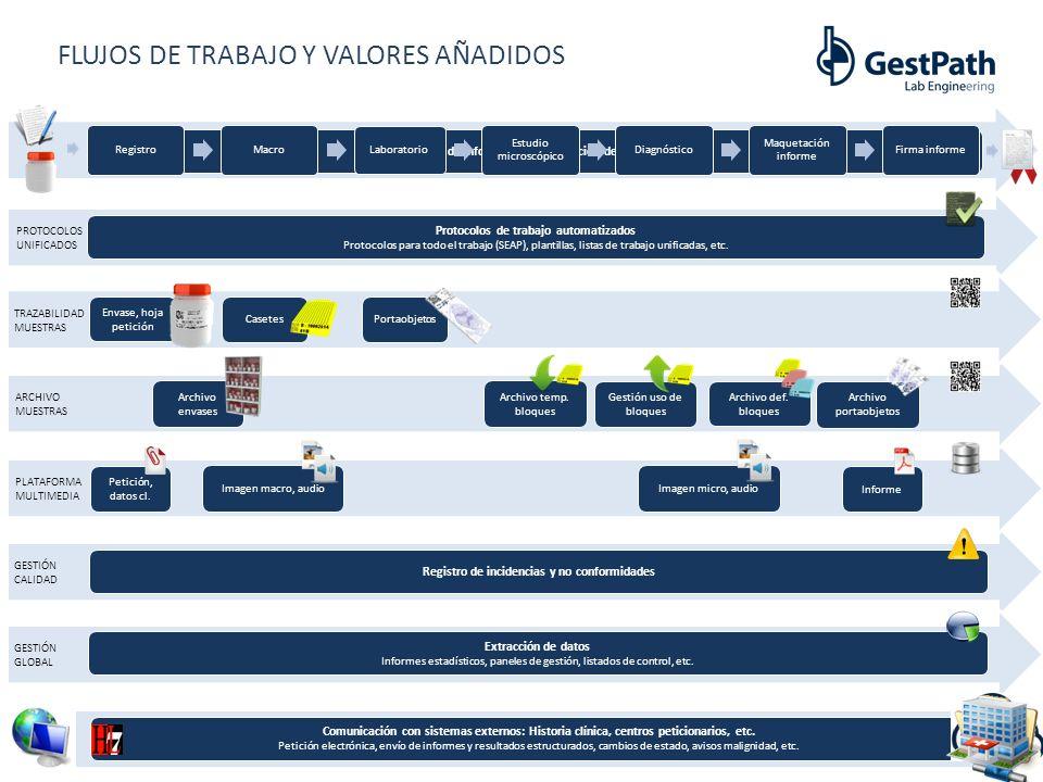 FLUJOS DE TRABAJO Y VALORES AÑADIDOS Sistema de información y realización de informes RegistroMacro Laboratorio Estudio microscópico Diagnóstico Maque