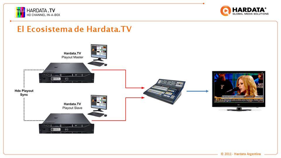 www.hardata.com El Ecosistema de Hardata.TV © 2011 - Hardata Argentina