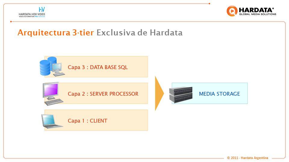 www.hardata.com Arquitectura 3-tier Exclusiva de Hardata © 2011 - Hardata Argentina