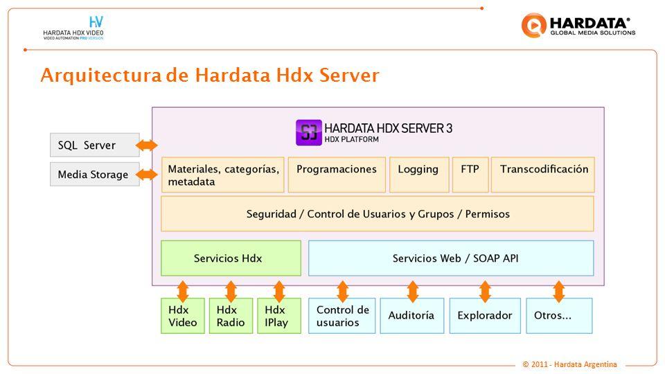 www.hardata.com Arquitectura de Hardata Hdx Server © 2011 - Hardata Argentina