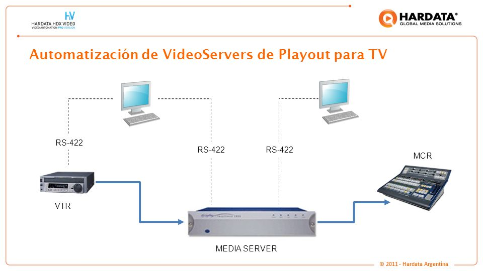 www.hardata.com Automatización de VideoServers de Playout para TV VTR RS-422 MCR MEDIA SERVER VTR © 2011 - Hardata Argentina