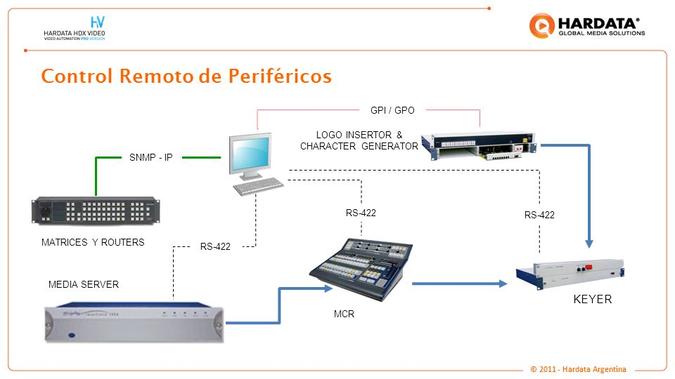 www.hardata.com Control Remoto de Periféricos RS-422 MCR MEDIA SERVER LOGO INSERTOR & CHARACTER GENERATOR KEYER GPI / GPO RS-422 MATRICES Y ROUTERS SN