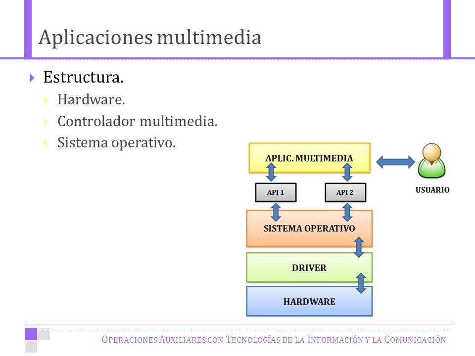 Aplicaciones multimedia O PERACIONES A UXILIARES CON T ECNOLOGÍAS DE LA I NFORMACIÓN Y LA C OMUNICACIÓN Estructura.