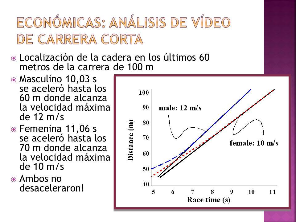Localización de la cadera en los últimos 60 metros de la carrera de 100 m Masculino 10,03 s se aceleró hasta los 60 m donde alcanza la velocidad máxim