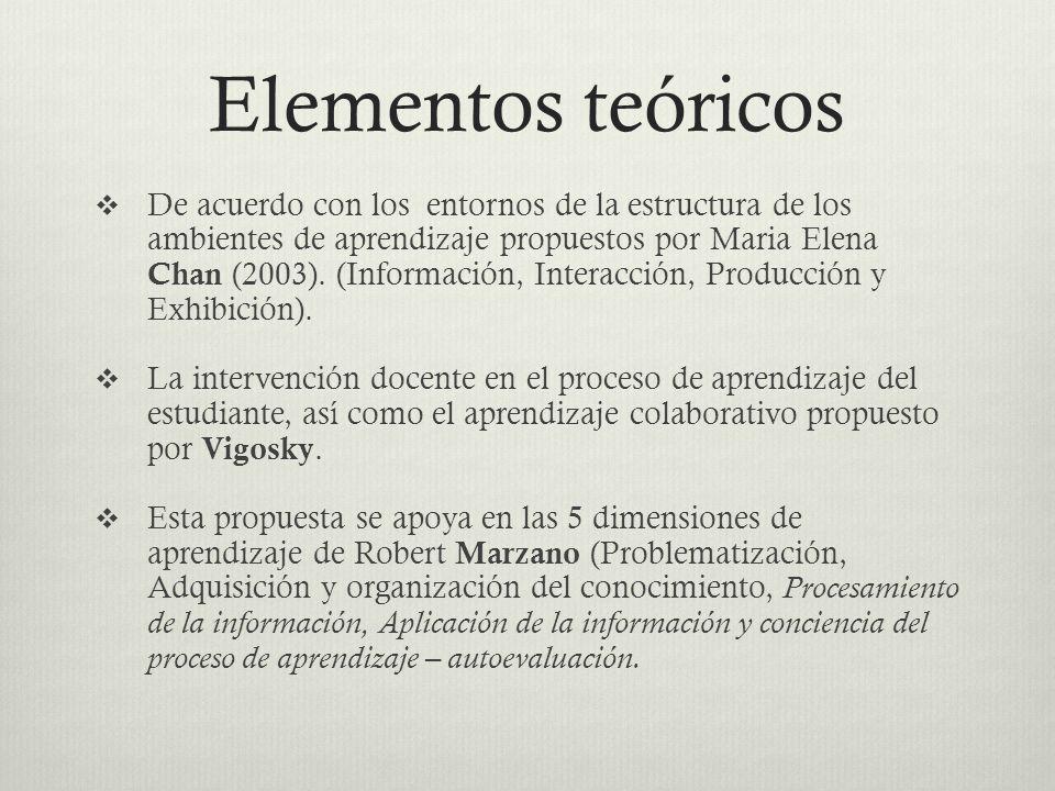 Elementos teóricos De acuerdo con los entornos de la estructura de los ambientes de aprendizaje propuestos por Maria Elena Chan (2003).