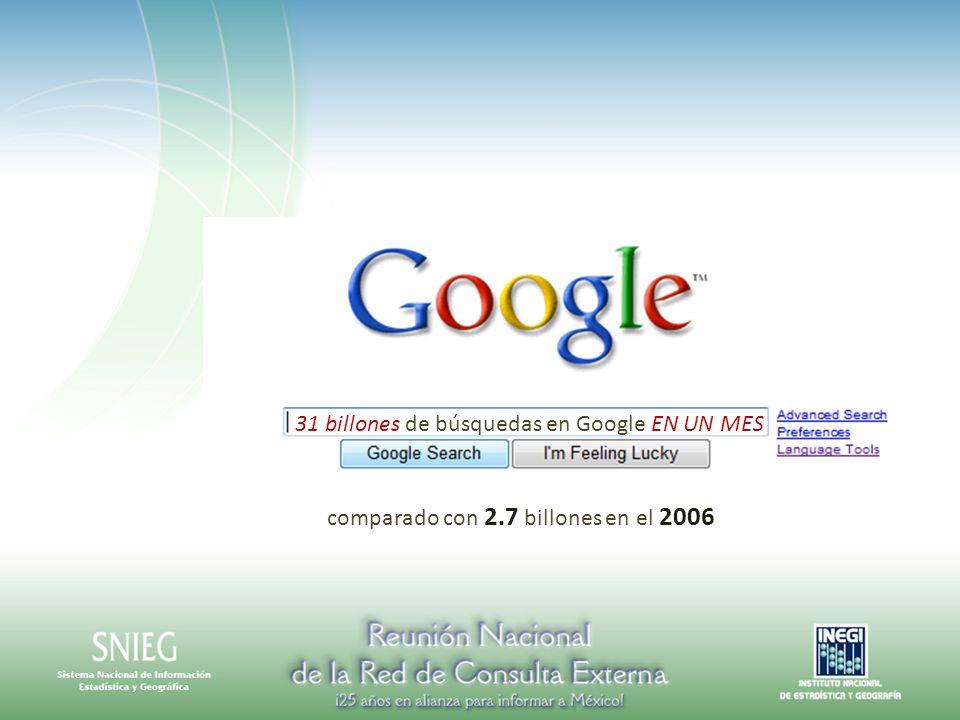 31 billones de búsquedas en Google EN UN MES comparado con 2.7 billones en el 2006