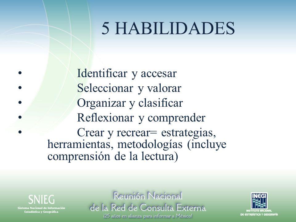 5 HABILIDADES Identificar y accesar Seleccionar y valorar Organizar y clasificar Reflexionar y comprender Crear y recrear= estrategias, herramientas, metodologías (incluye comprensión de la lectura)