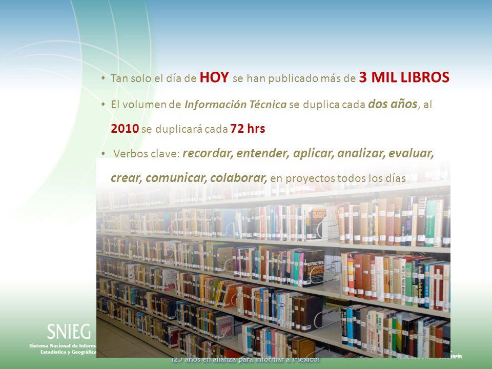 Tan solo el día de HOY se han publicado más de 3 MIL LIBROS El volumen de Información Técnica se duplica cada dos años, al 2010 se duplicará cada 72 h