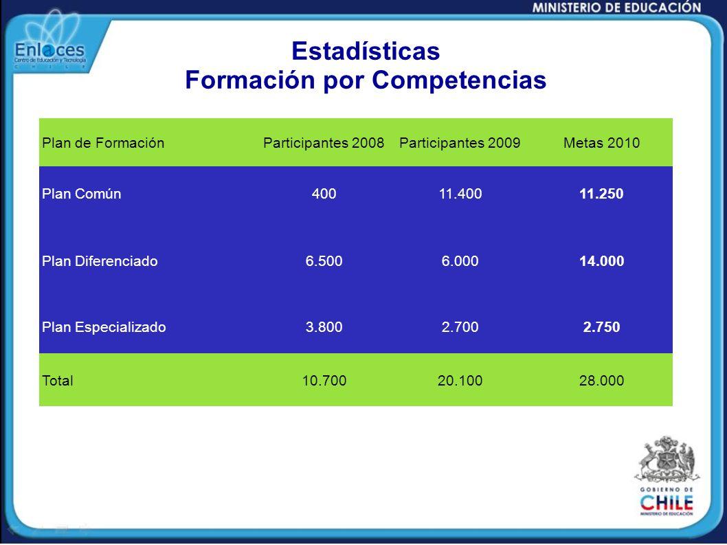 Estadísticas Formación por Competencias Plan de FormaciónParticipantes 2008Participantes 2009Metas 2010 Plan Común40011.40011.250 Plan Diferenciado6.5
