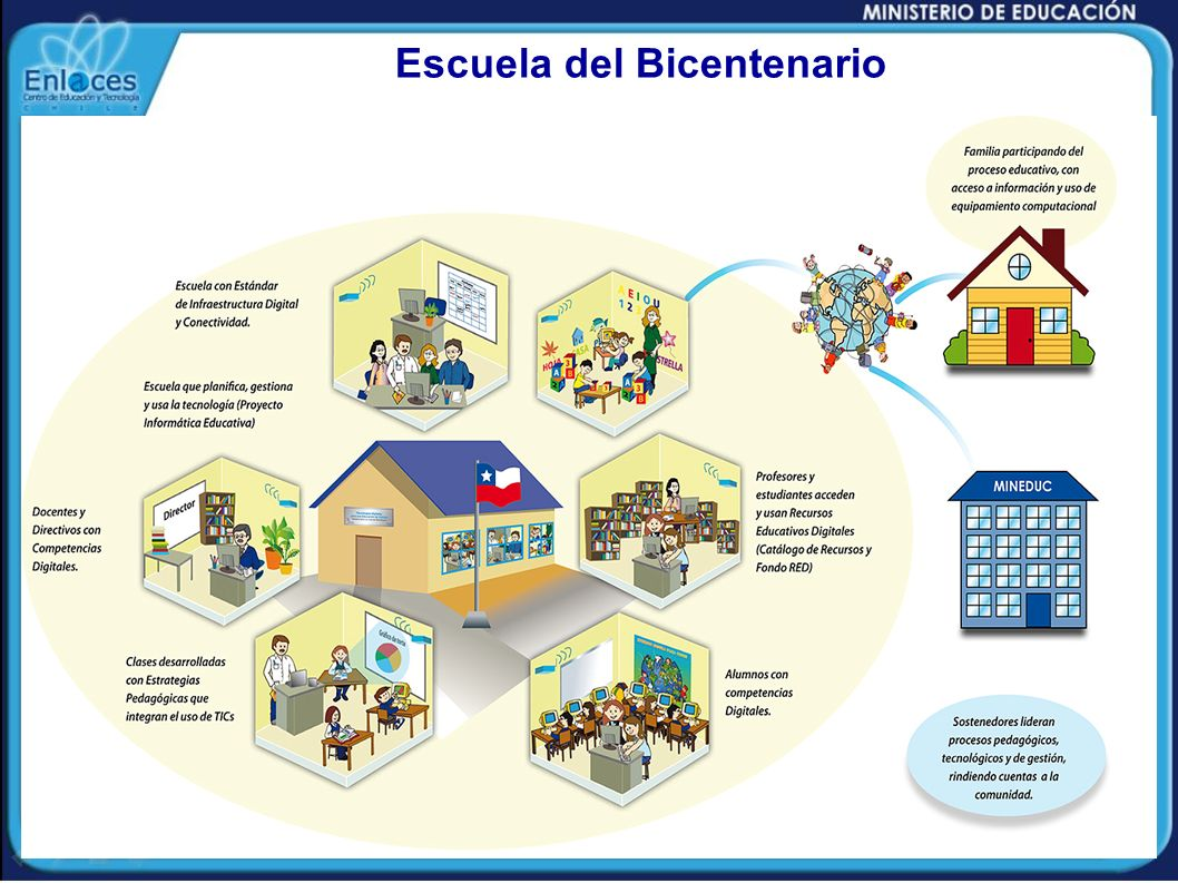 RECURSOS EDUCATIVOS DIGITALES USO EDUCATIVO DE LAS TECNOLOGIAS DIGITALES Contribuir al mejoramiento de la calidad de la educación utilizando la informática educativa y al desarrollo de una cultura digital en la ciudadanía, con calidad, equidad y pertinencia.