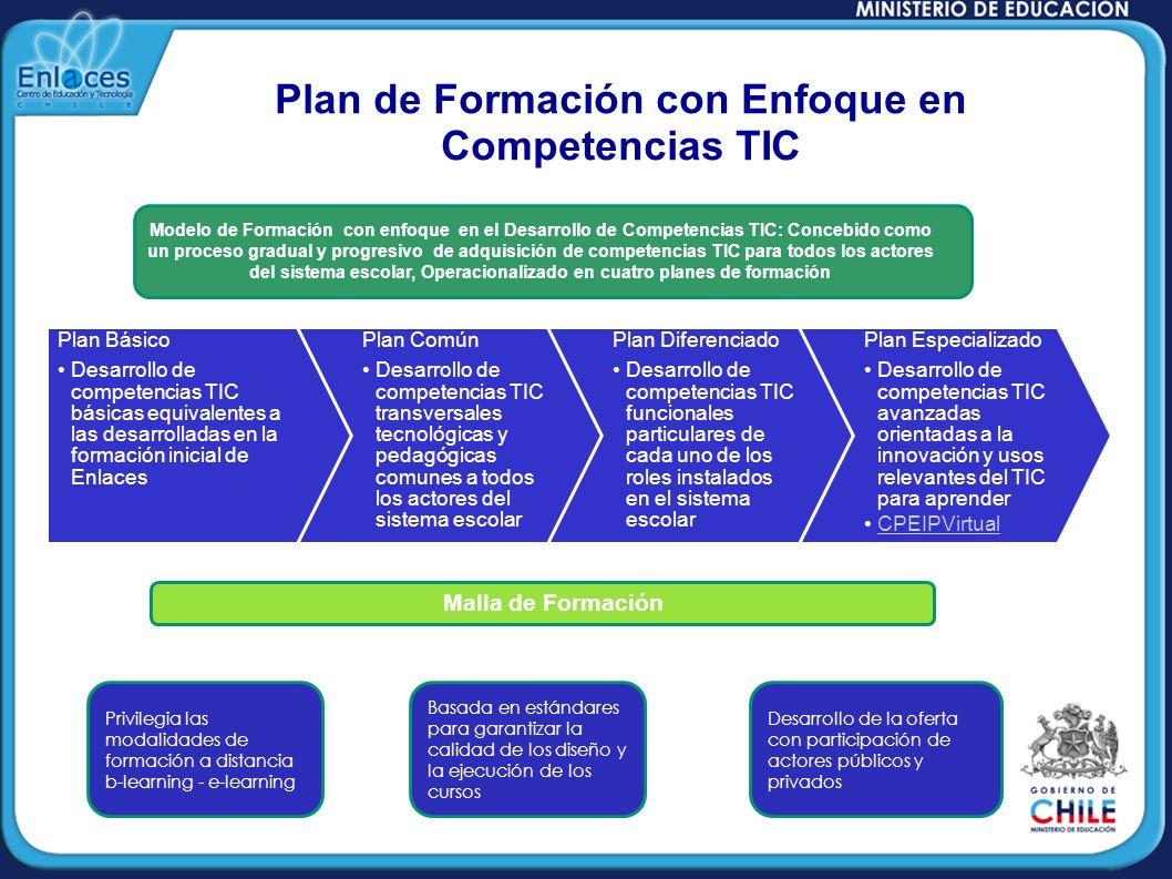 Plan Básico Desarrollo de competencias TIC básicas equivalentes a las desarrolladas en la formación inicial de Enlaces Plan Común Desarrollo de compet