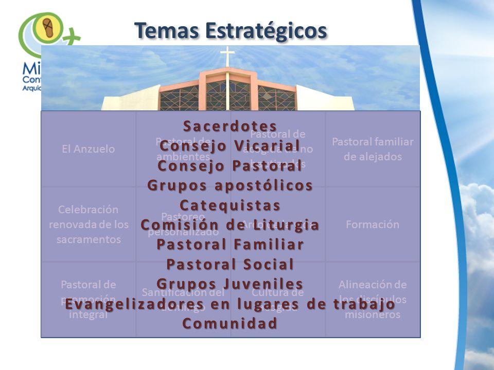 Temas Estratégicos El Anzuelo Pastoral de ambientes Pastoral de acogida de no bautizados Pastoral familiar de alejados Celebración renovada de los sac