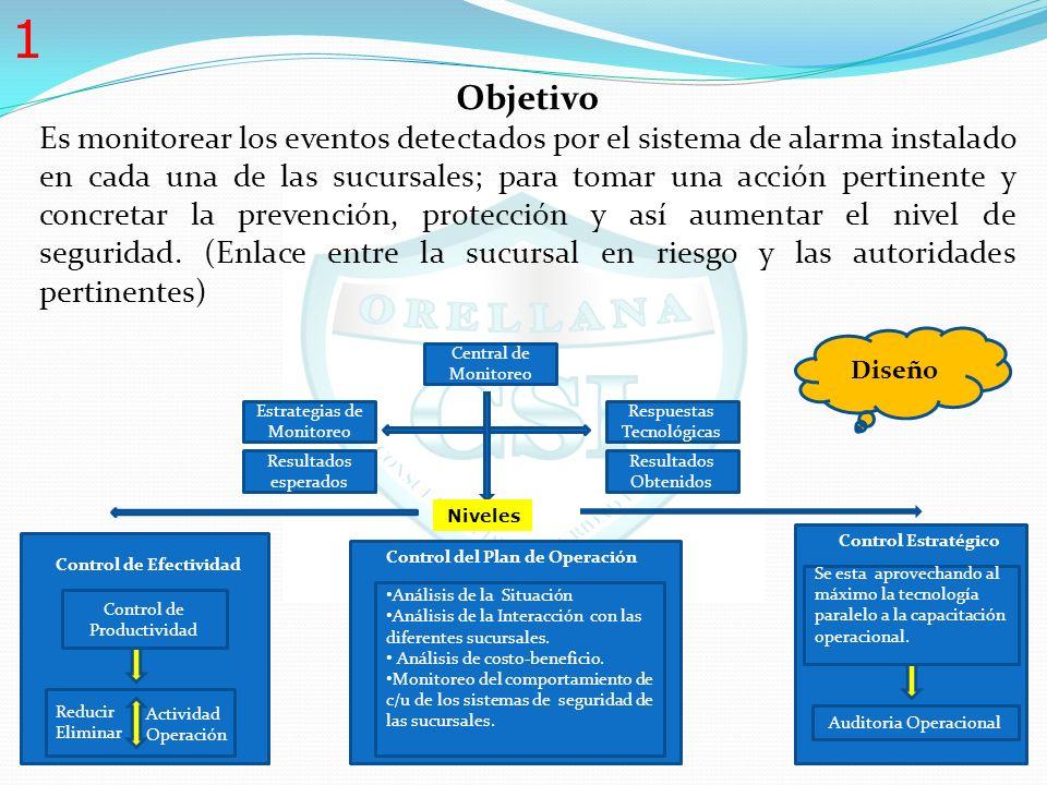Estrategias para Diseñar un centro de monitoreo 1. Objetivo 2. El monitoreo como Oportunidad de mejora 3. Observación de Normas 4. Operación Interna d