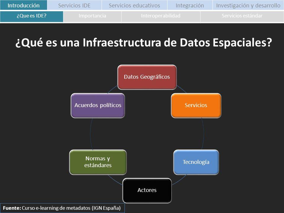 ¿Qué es una Infraestructura de Datos Espaciales? Datos Geográficos Servicios Tecnología Actores Normas y estándares Acuerdos políticos Fuente: Curso e