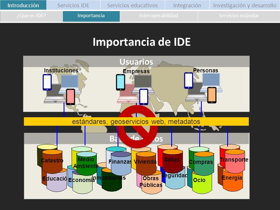 Habilidad de dos o más sistemas o componentes para intercambiar información (IEEE) IntroducciónServicios IDEServicios educativosIntegraciónInvestigación y desarrollo ¿Que es IDE?ImportanciaInteroperabilidadServicios estándar Interoperabilidad