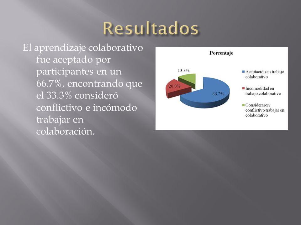 El aprendizaje colaborativo fue aceptado por participantes en un 66.7%, encontrando que el 33.3% consideró conflictivo e incómodo trabajar en colabora