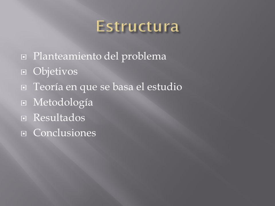 Planteamiento del problema Objetivos Teoría en que se basa el estudio Metodología Resultados Conclusiones