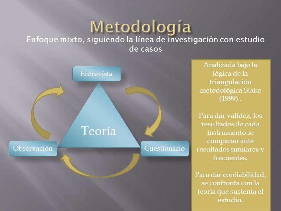 Teoría Entrevista CuestionarioObservación Enfoque mixto, siguiendo la línea de investigación con estudio de casos Analizada bajo la lógica de la triangulación metodológica Stake (1999).