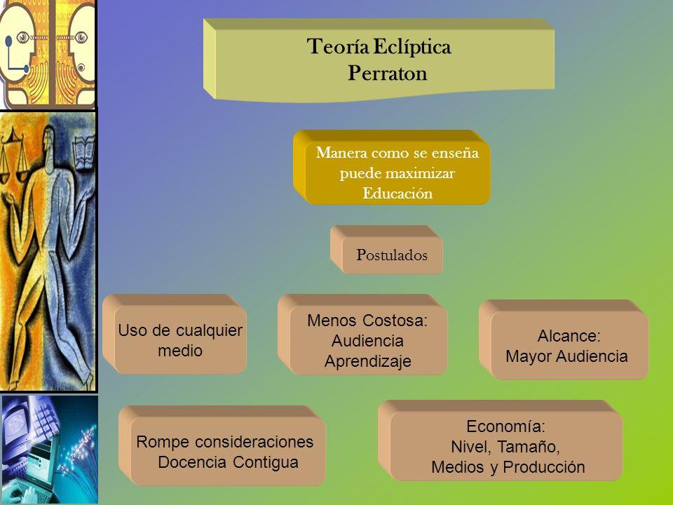 Teoría Eclíptica Perraton Manera como se enseña puede maximizar Educación Postulados Uso de cualquier medio Rompe consideraciones Docencia Contigua Me