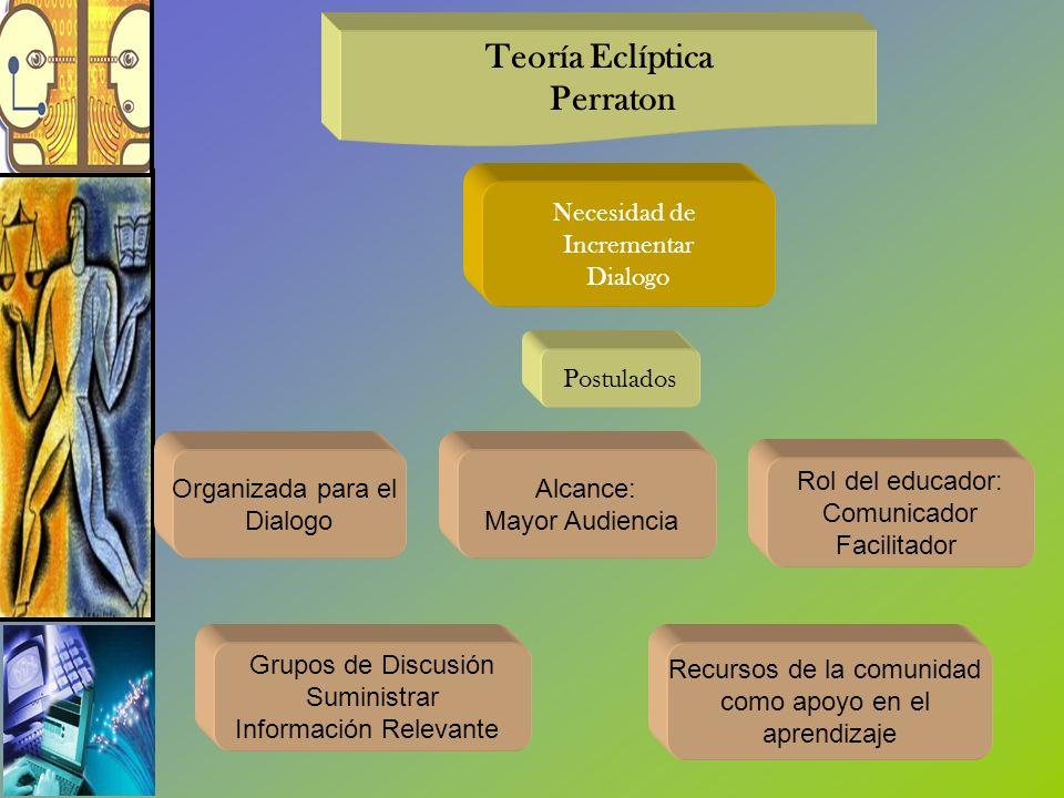 Necesidad de Incrementar Dialogo Teoría Eclíptica Perraton Postulados Rol del educador: Comunicador Facilitador Grupos de Discusión Suministrar Inform