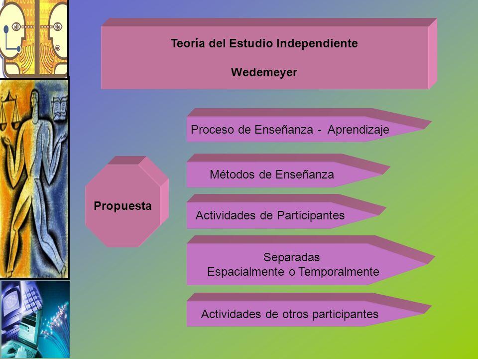 Teoría del Estudio Independiente Wedemeyer Propuesta Proceso de Enseñanza - Aprendizaje Métodos de Enseñanza Actividades de Participantes Separadas Es