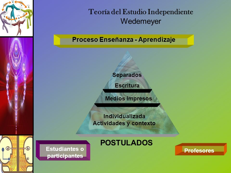 Proceso Enseñanza - Aprendizaje Profesores Estudiantes o participantes Separados Escritura Teoría del Estudio Independiente Wedemeyer Medios Impresos