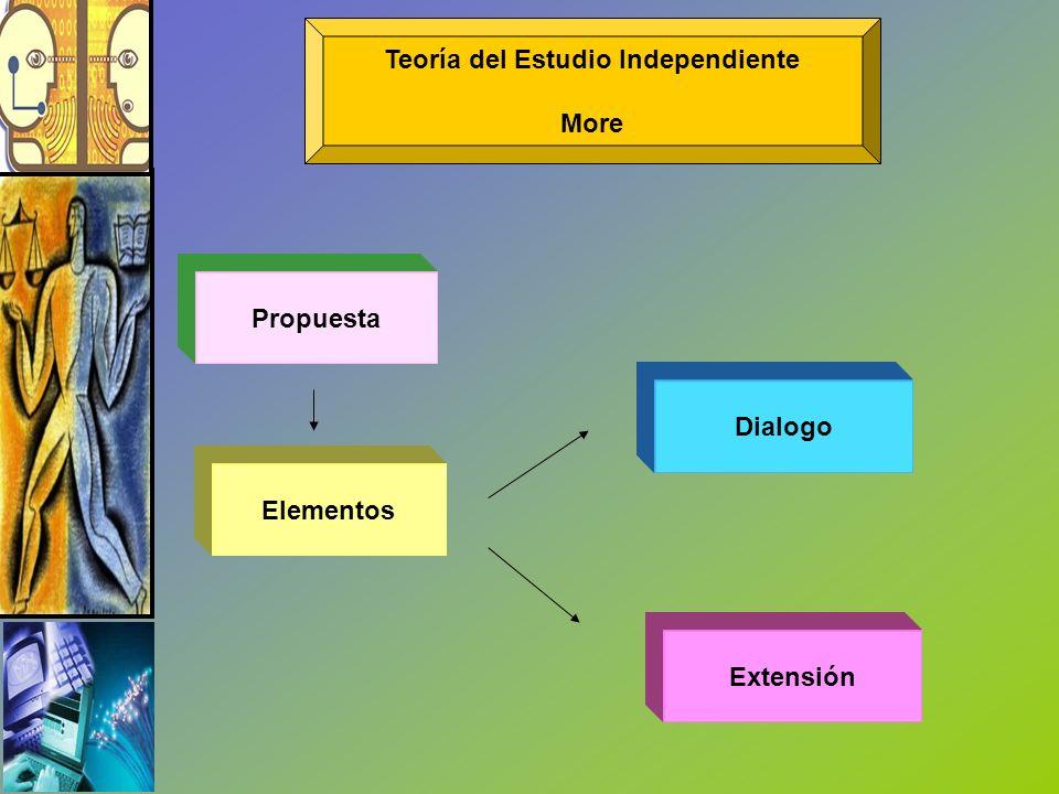 Propuesta Elementos Dialogo Extensión Teoría del Estudio Independiente More