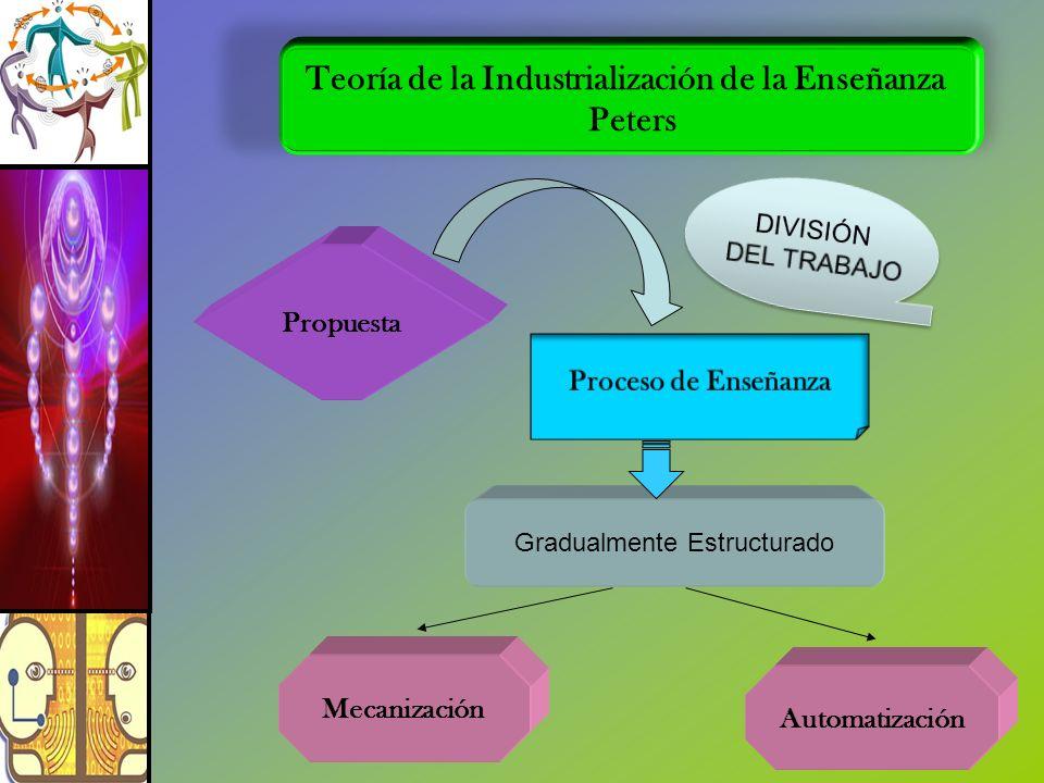 Teoría de la Industrialización de la Enseñanza Peters Propuesta Gradualmente Estructurado Mecanización Automatización
