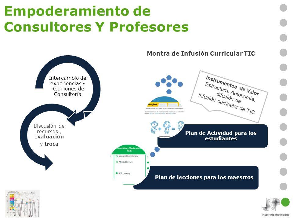 Empoderamiento de Consultores Y Profesores Intercambio de experiencias - Reuniones de Consultoría Discusión de recursos, evaluación y troca Plan de le