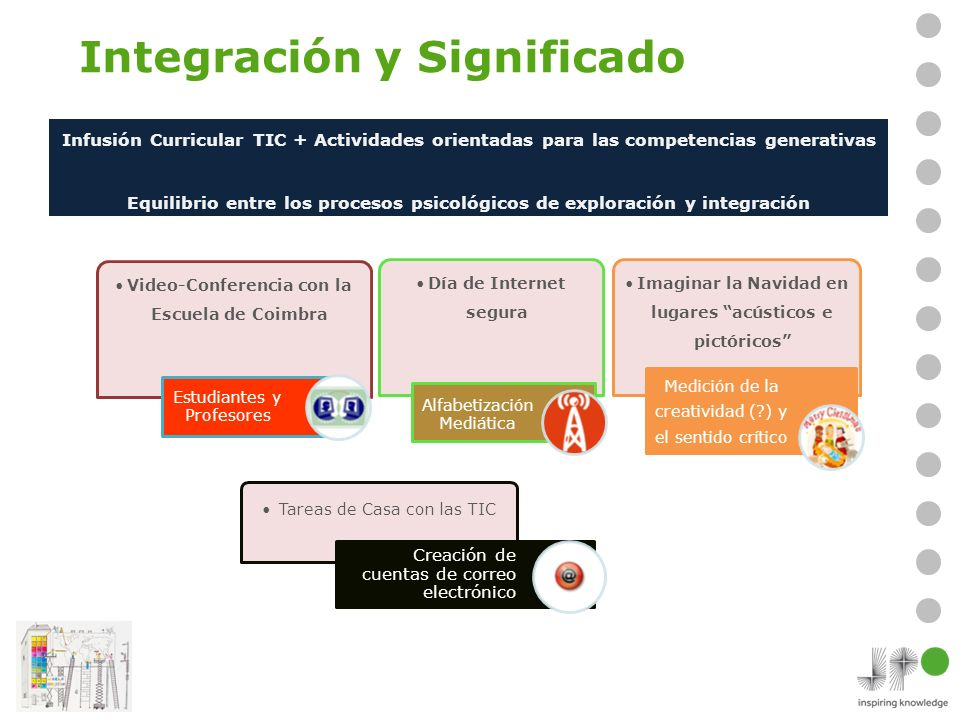 Integración y Significado Video-Conferencia con la Escuela de Coimbra Estudiantes y Profesores Día de Internet segura Alfabetización Mediática Imagina
