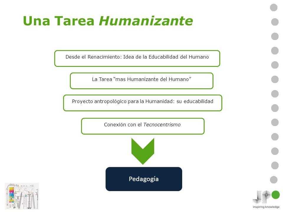 Una Tarea Humanizante Desde el Renacimiento: Idea de la Educabilidad del Humano Proyecto antropológico para la Humanidad: su educabilidad La Tarea mas Humanizante del Humano Conexión con el Tecnocentrismo Pedagogía