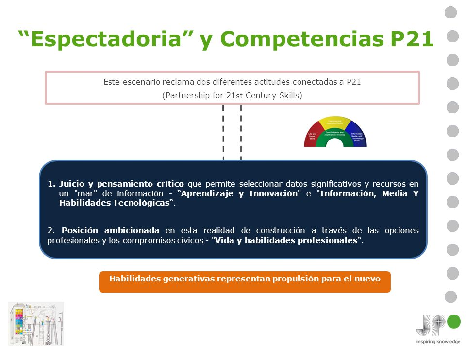 Espectadoria y Competencias P21 Este escenario reclama dos diferentes actitudes conectadas a P21 (Partnership for 21 st Century Skills) 1.Juicio y pensamiento crítico que permite seleccionar datos significativos y recursos en un mar de información - Aprendizaje y Innovación e Información, Media Y Habilidades Tecnológicas.
