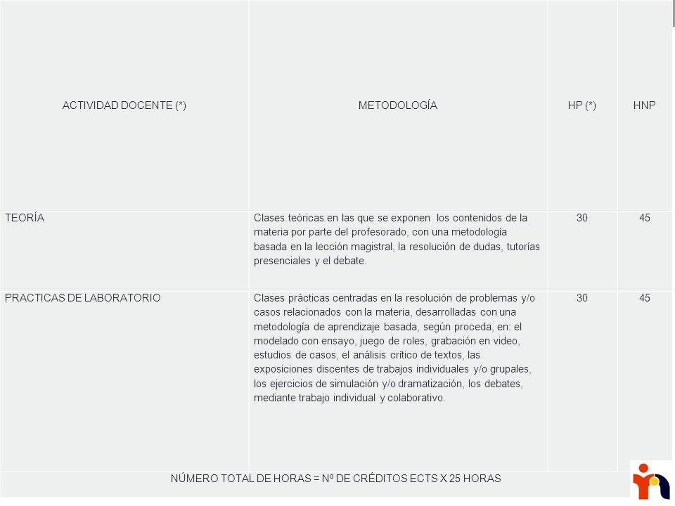 ACTIVIDAD DOCENTE (*)METODOLOGÍAHP (*)HNP TEORÍA Clases teóricas en las que se exponen los contenidos de la materia por parte del profesorado, con una