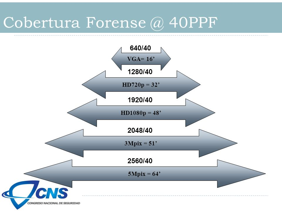 Cobertura Forense @ 40PPF VGA= 16 640/40 HD720p = 32 1280/40 HD1080p = 48 1920/40 3Mpix = 51 2048/40 5Mpix = 64 2560/40