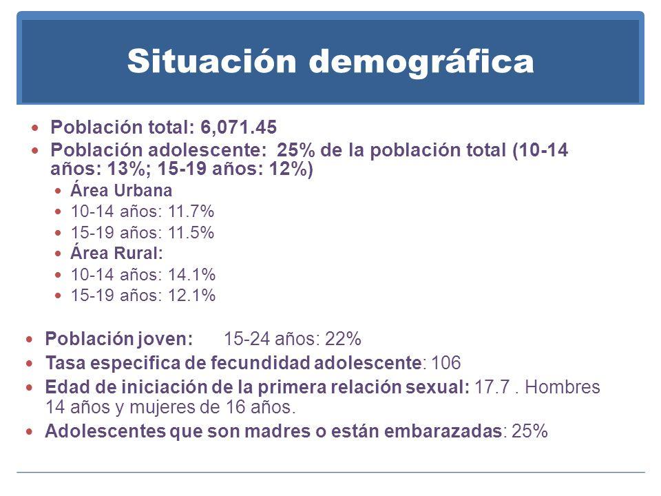 Situación demográfica Población total: 6,071.45 Población adolescente: 25% de la población total (10-14 años: 13%; 15-19 años: 12%) Área Urbana 10-14 años: 11.7% 15-19 años: 11.5% Área Rural: 10-14 años: 14.1% 15-19 años: 12.1% Población joven: 15-24 años: 22% Tasa especifica de fecundidad adolescente: 106 Edad de iniciación de la primera relación sexual: 17.7.