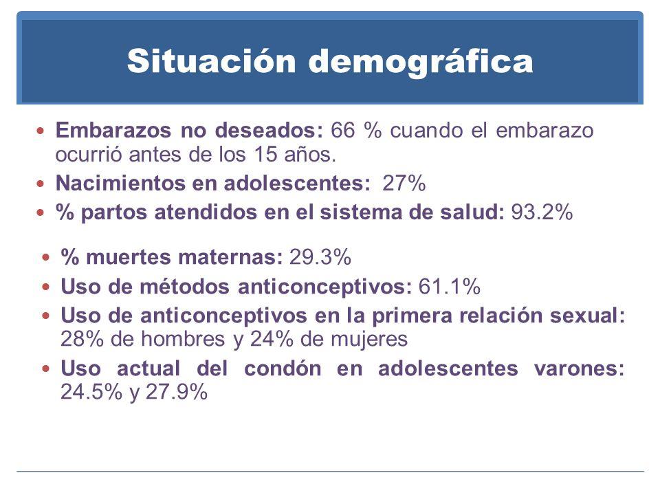 Situación demográfica Embarazos no deseados: 66 % cuando el embarazo ocurrió antes de los 15 años. Nacimientos en adolescentes: 27% % partos atendidos