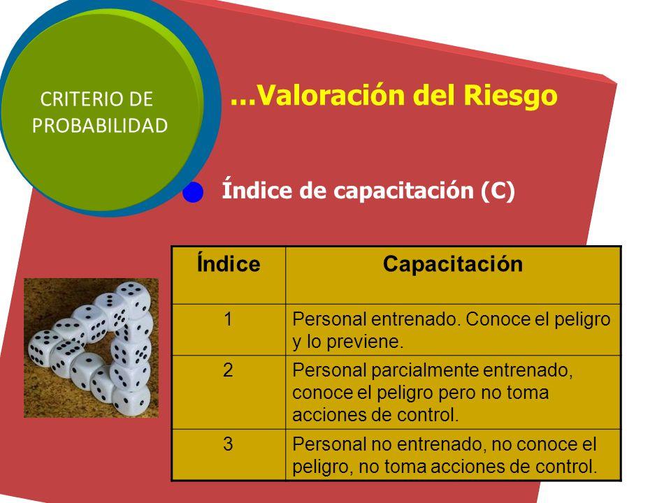 Índice de procedimientos existentes (B) CRITERIO DE PROBABILIDAD...Valoración del Riesgo ÍndiceProcedimientos existentes 1Existen son satisfactorios y