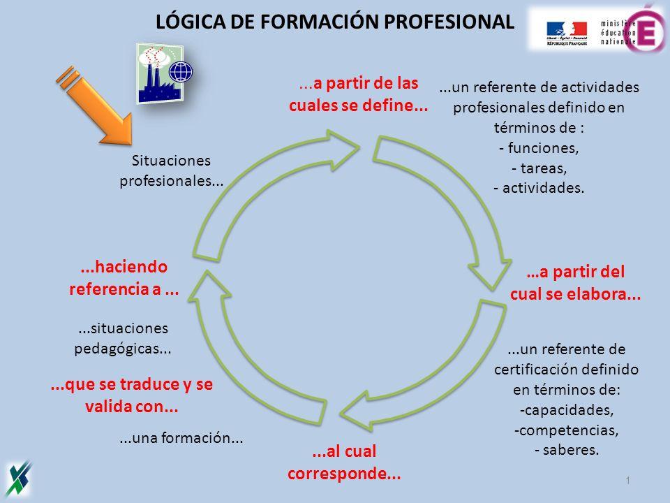 ...a partir de las cuales se define......al cual corresponde... Situaciones profesionales......un referente de actividades profesionales definido en t