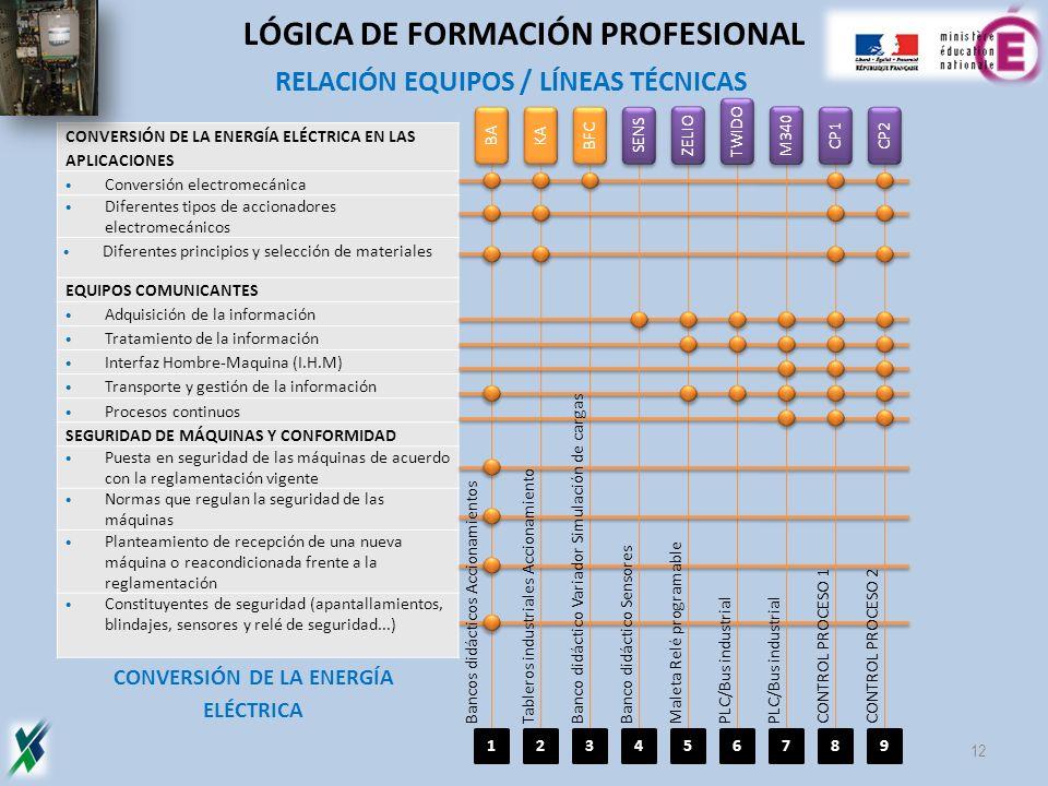 CONVERSIÓN DE LA ENERGÍA ELÉCTRICA EN LAS APLICACIONES Conversión electromecánica Diferentes tipos de accionadores electromecánicos Diferentes princip