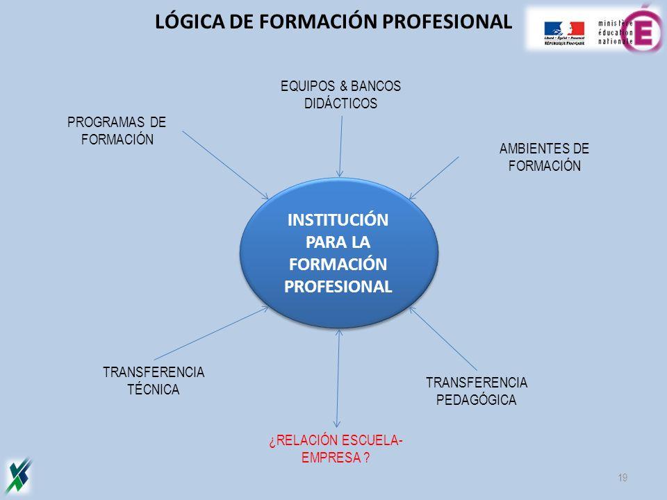 PROGRAMAS DE FORMACIÓN INSTITUCIÓN PARA LA FORMACIÓN PROFESIONAL EQUIPOS & BANCOS DIDÁCTICOS AMBIENTES DE FORMACIÓN TRANSFERENCIA TÉCNICA TRANSFERENCI