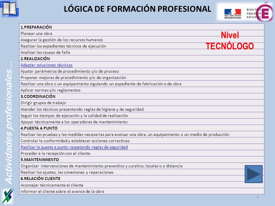 Actividades profesionales… 4 LÓGICA DE FORMACIÓN PROFESIONAL 1.PREPARACIÓN Planear una obra Asegurar la gestión de los recursos humanos Realizar los e
